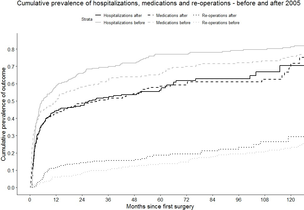 Figure 2. Comparison of re-operation, hospitalization and medication use before and after year 2005.